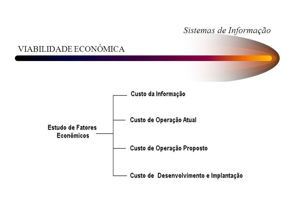 Sistemas de Informação VIABILIDADE ECONÔMICA