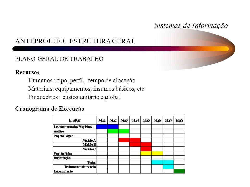 Sistemas de Informação ANTEPROJETO - ESTRUTURA GERAL PLANO GERAL DE TRABALHO Recursos Humanos : tipo, perfil, tempo de alocação Materiais: equipamento