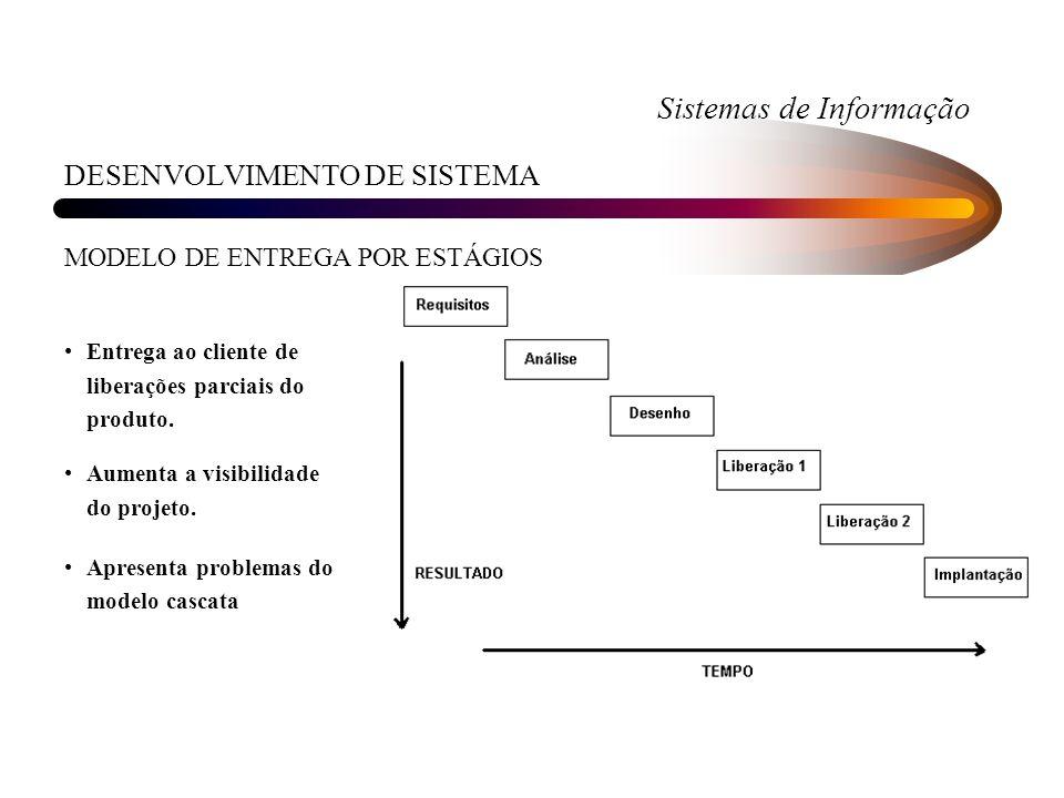 Sistemas de Informação DESENVOLVIMENTO DE SISTEMA MODELO DE ENTREGA POR ESTÁGIOS Entrega ao cliente de liberações parciais do produto. Aumenta a visib