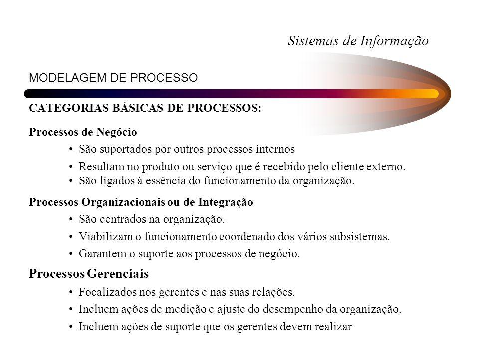 Sistemas de Informação MODELAGEM DE PROCESSO CATEGORIAS BÁSICAS DE PROCESSOS: Processos de Negócio São suportados por outros processos internos Result