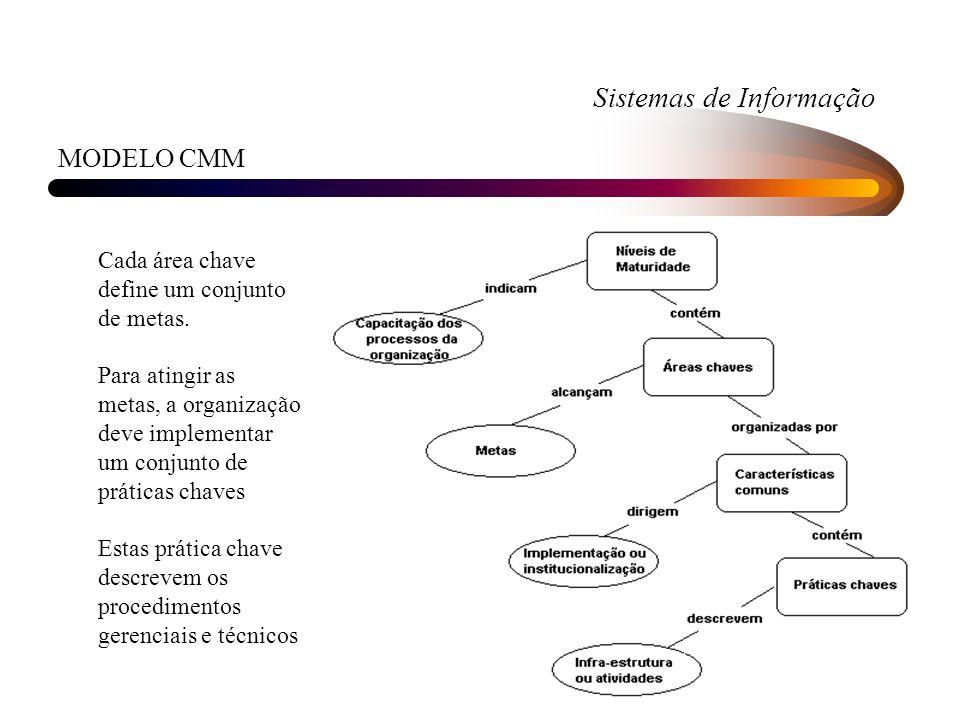Sistemas de Informação MODELO CMM Cada área chave define um conjunto de metas. Para atingir as metas, a organização deve implementar um conjunto de pr