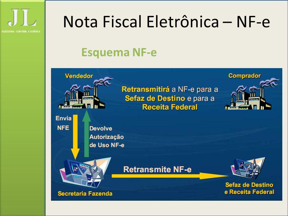 ASSESSORIA CONTÁBIL E JURÍDICA Nota Fiscal Eletrônica – NF-e Esquema NF-e