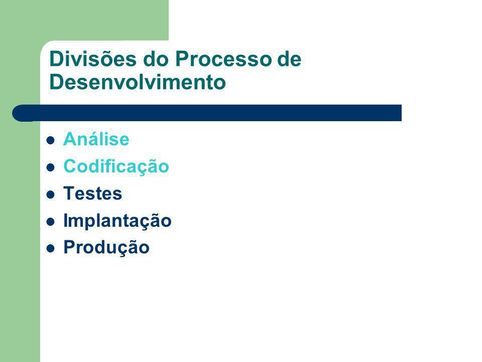 Divisões do Processo de Desenvolvimento Análise Codificação Testes Implantação Produção