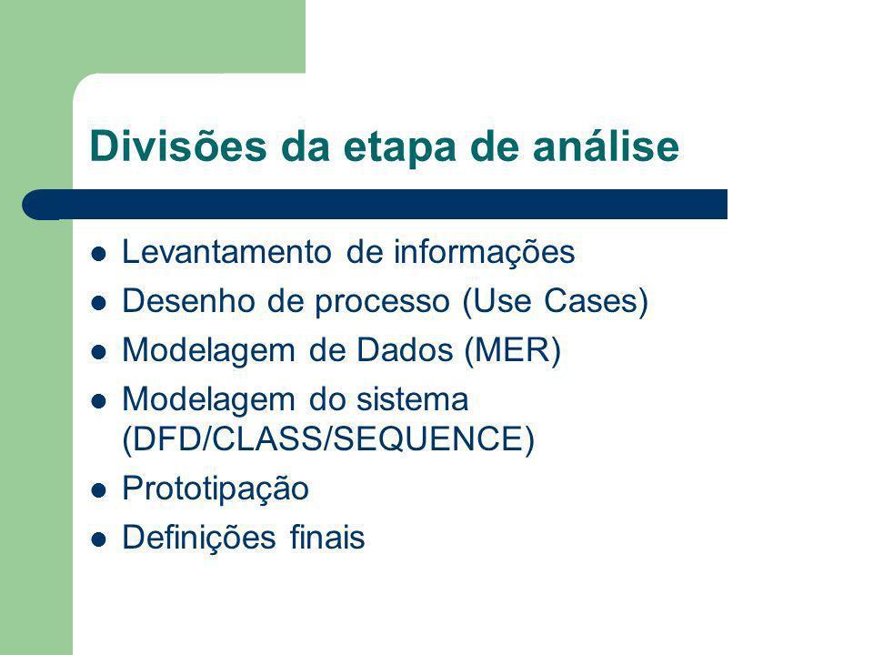 Divisões da etapa de análise Levantamento de informações Desenho de processo (Use Cases) Modelagem de Dados (MER) Modelagem do sistema (DFD/CLASS/SEQU