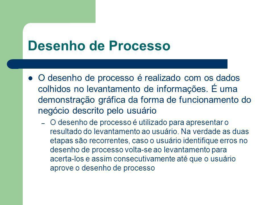 Desenho de Processo O desenho de processo é realizado com os dados colhidos no levantamento de informações. É uma demonstração gráfica da forma de fun