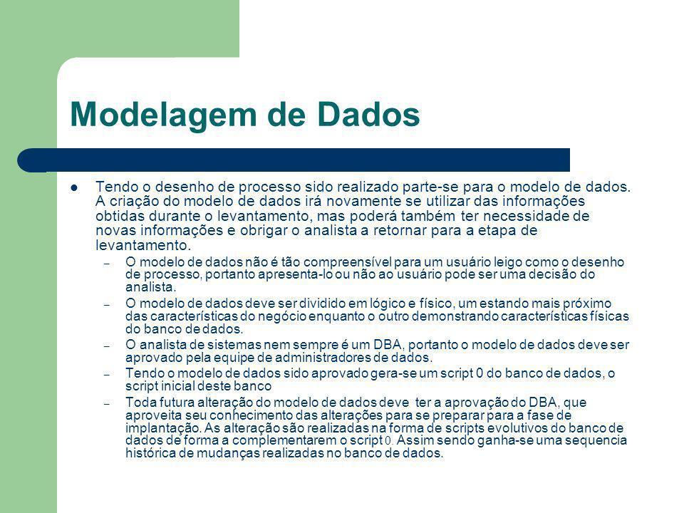 Modelagem de Dados Tendo o desenho de processo sido realizado parte-se para o modelo de dados. A criação do modelo de dados irá novamente se utilizar