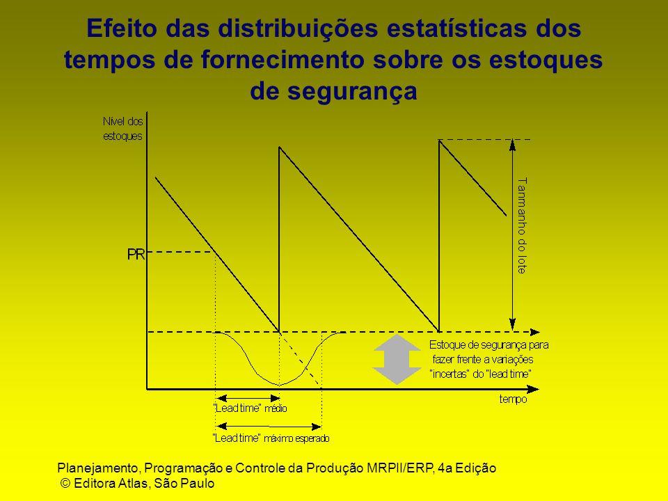 Planejamento, Programação e Controle da Produção MRPII/ERP, 4a Edição © Editora Atlas, São Paulo Efeito das distribuições estatísticas dos tempos de f