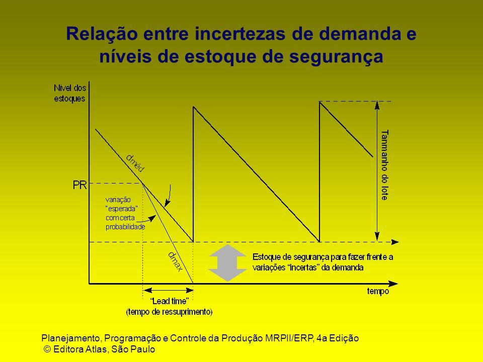 Planejamento, Programação e Controle da Produção MRPII/ERP, 4a Edição © Editora Atlas, São Paulo Relação entre incertezas de demanda e níveis de estoq