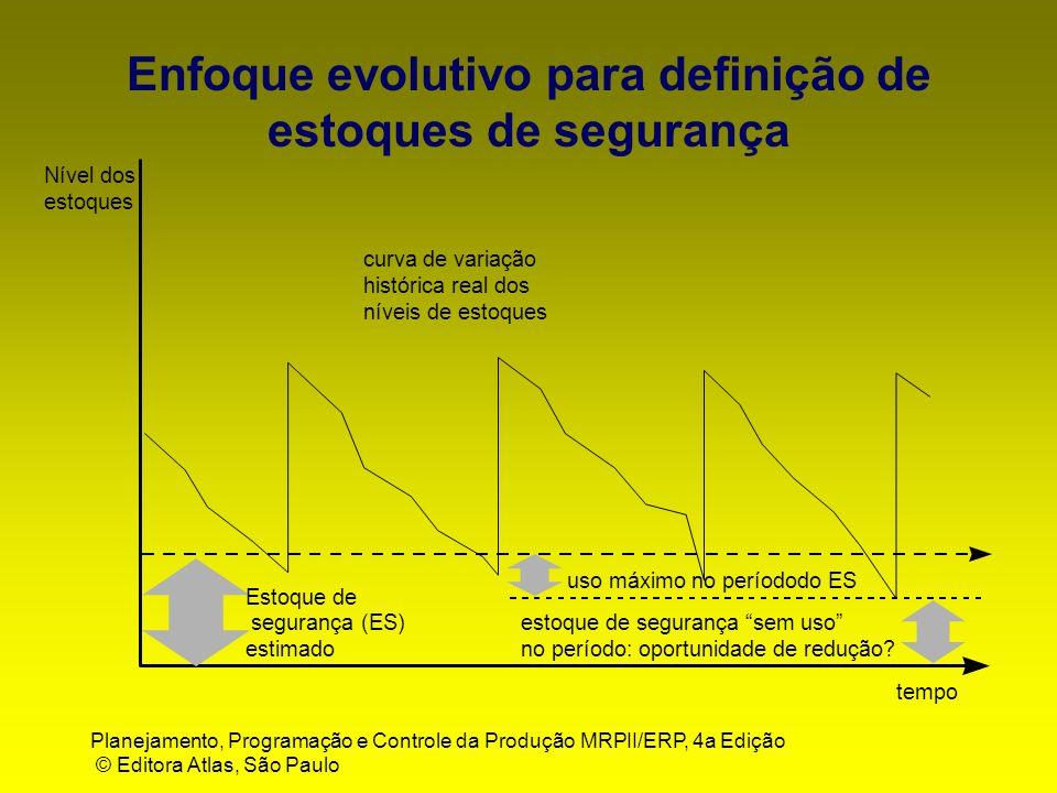 Planejamento, Programação e Controle da Produção MRPII/ERP, 4a Edição © Editora Atlas, São Paulo Estoque de segurança (ES) estimado Nível dos estoques