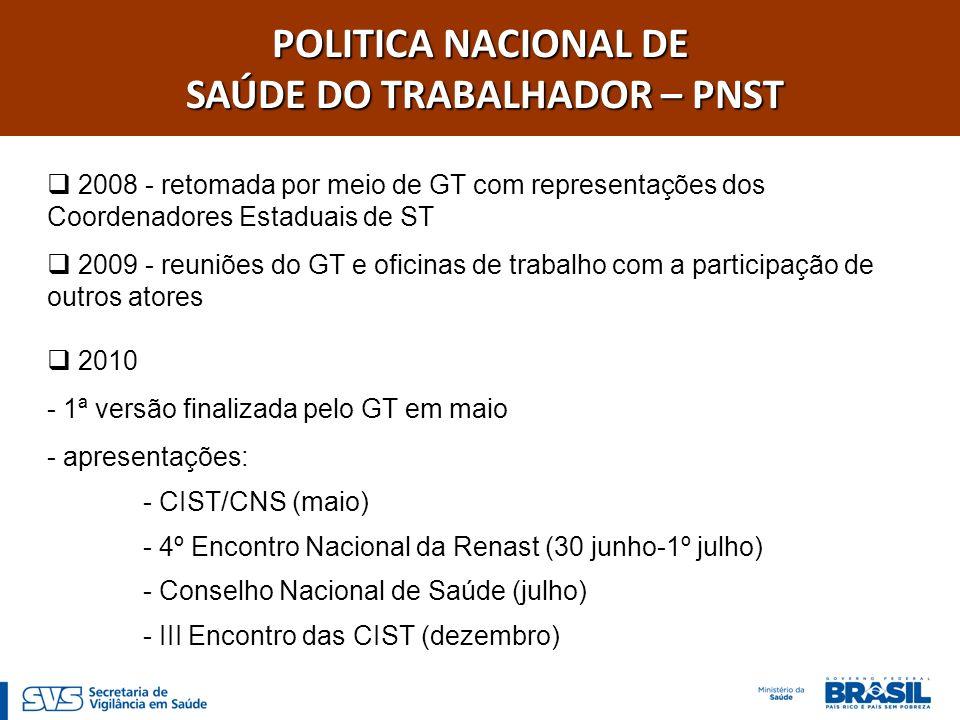 POLITICA NACIONAL DE SAÚDE DO TRABALHADOR – PNST SAÚDE DO TRABALHADOR – PNST 2008 - retomada por meio de GT com representações dos Coordenadores Estad