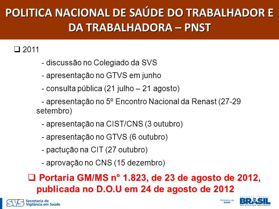 POLITICA NACIONAL DE SAÚDE DO TRABALHADOR E DA TRABALHADORA – PNST 2011 - discussão no Colegiado da SVS - apresentação no GTVS em junho - consulta púb