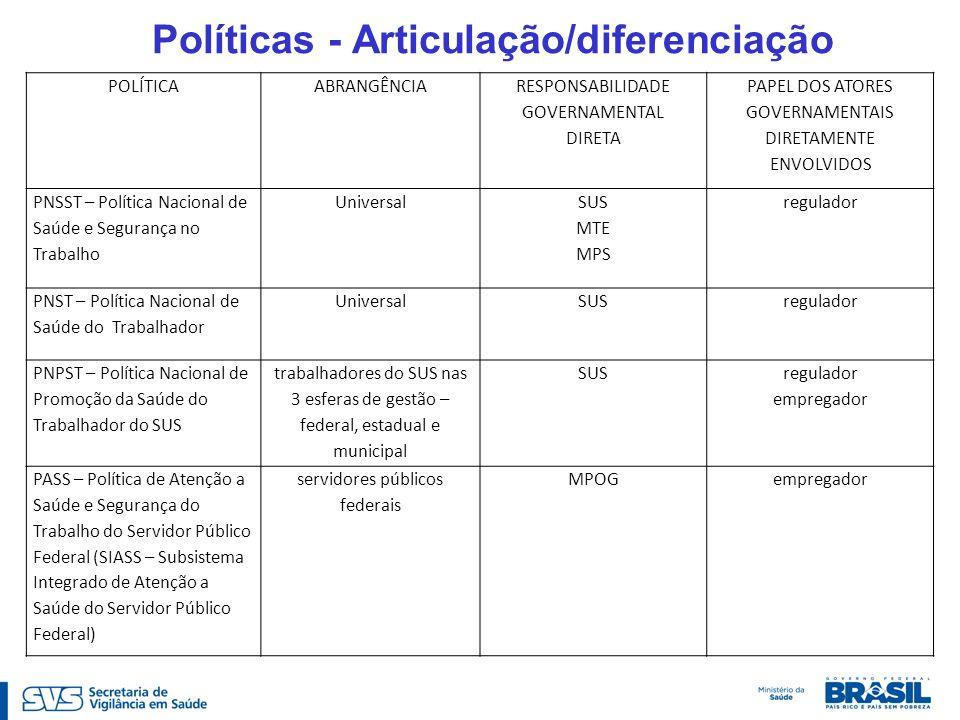 Políticas - Articulação/diferenciação POLÍTICAABRANGÊNCIA RESPONSABILIDADE GOVERNAMENTAL DIRETA PAPEL DOS ATORES GOVERNAMENTAIS DIRETAMENTE ENVOLVIDOS