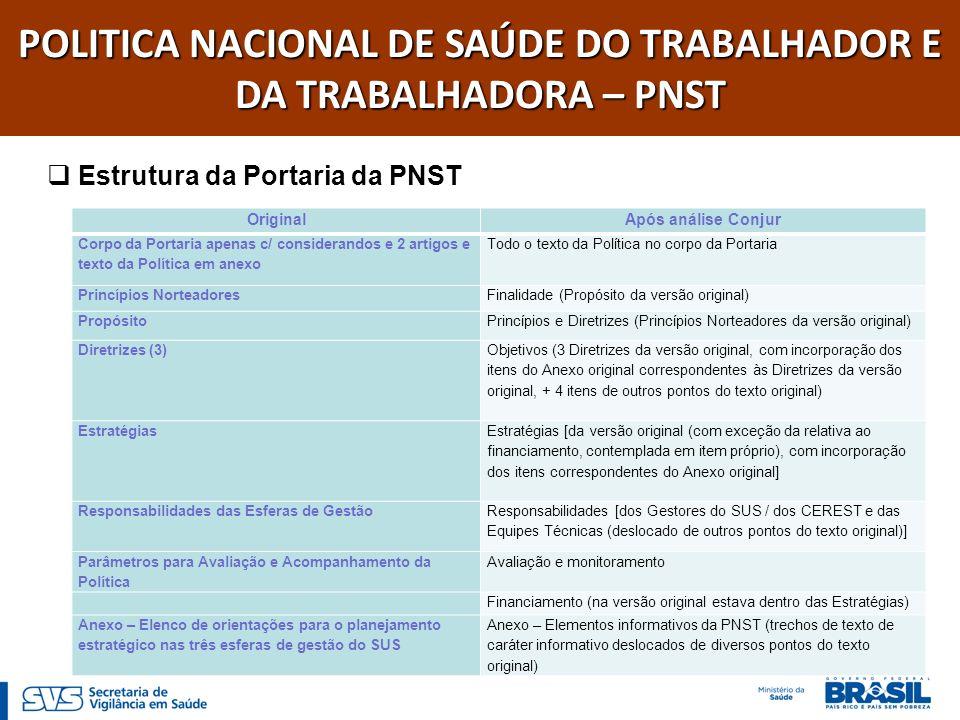 POLITICA NACIONAL DE SAÚDE DO TRABALHADOR E DA TRABALHADORA – PNST Estrutura da Portaria da PNST Original Após análise Conjur Corpo da Portaria apenas