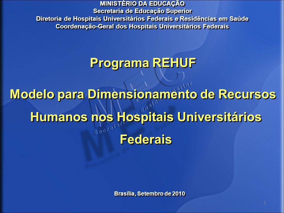Modelo para Dimensionamento de Recursos Humanos - REHUF Grupo de trabalho: Representantes do MEC e hospitais Universitários (HCPA, HC-UFPR, HC-UFJF, HUOL/UFRN) Objetivo: Criar parâmetros para dimensionar o quantitativo necessário de pessoal para os hospitais universitários federais Grupo de trabalho: Representantes do MEC e hospitais Universitários (HCPA, HC-UFPR, HC-UFJF, HUOL/UFRN) Objetivo: Criar parâmetros para dimensionar o quantitativo necessário de pessoal para os hospitais universitários federais