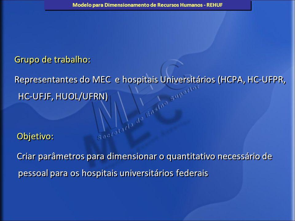 Modelo para Dimensionamento de Recursos Humanos - REHUF Grupo de trabalho: Representantes do MEC e hospitais Universitários (HCPA, HC-UFPR, HC-UFJF, H