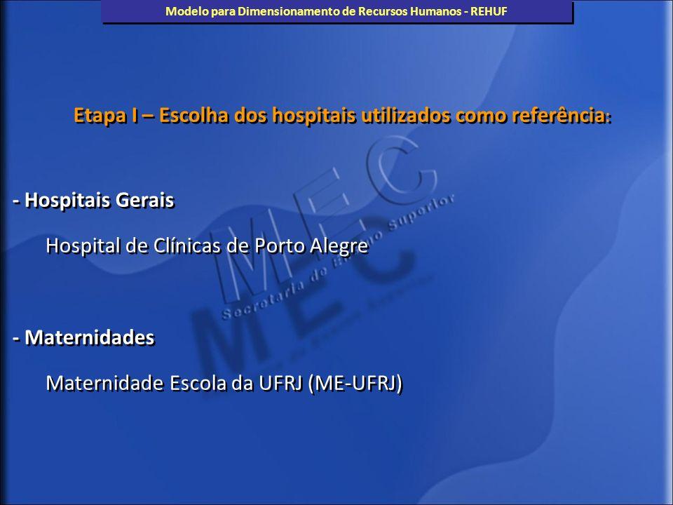 Etapa I – Escolha dos hospitais utilizados como referência : - Hospitais Gerais Hospital de Clínicas de Porto Alegre - Maternidades Maternidade Escola