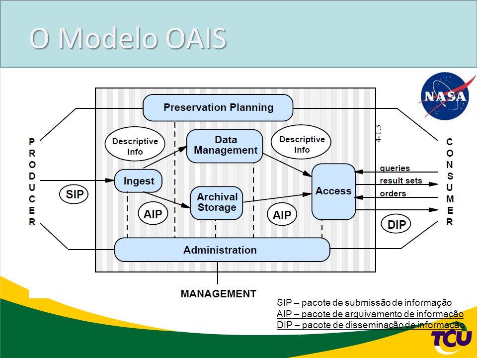 O Modelo OAIS SIP – pacote de submissão de informação AIP – pacote de arquivamento de informação DIP – pacote de disseminação de informação
