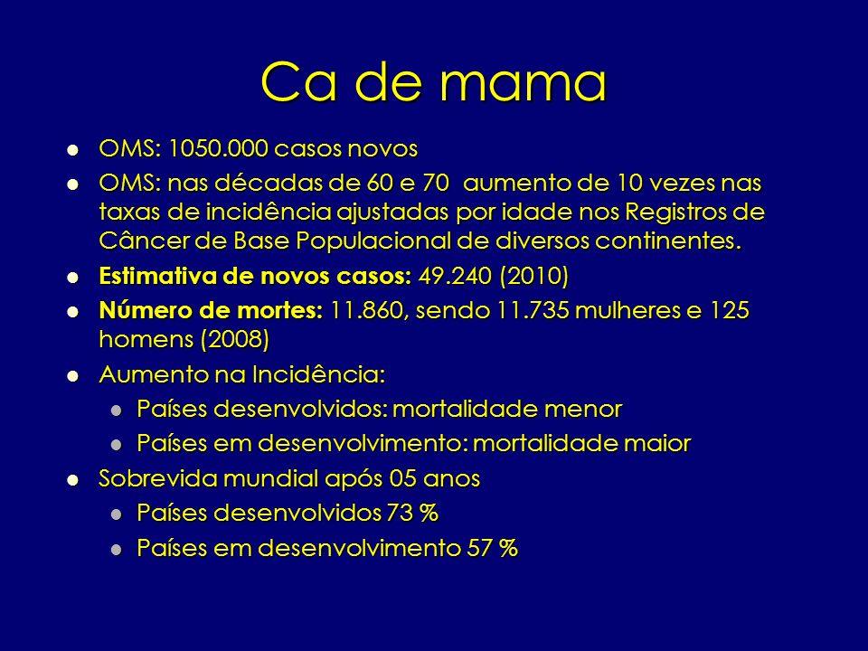Câncer de mama Tratamento cirúrgico Tratamento cirúrgico Cirurgia da mama Cirurgia da mama Setorectomia Setorectomia Mastectomia total Mastectomia total Tumorectomia Tumorectomia Cirurgia da axila Cirurgia da axila Linfadenectomia total Linfadenectomia total Linfadenectomia parcial ou sentinela Linfadenectomia parcial ou sentinela Azul patente Azul patente Tecnécio (gama probe) Tecnécio (gama probe)