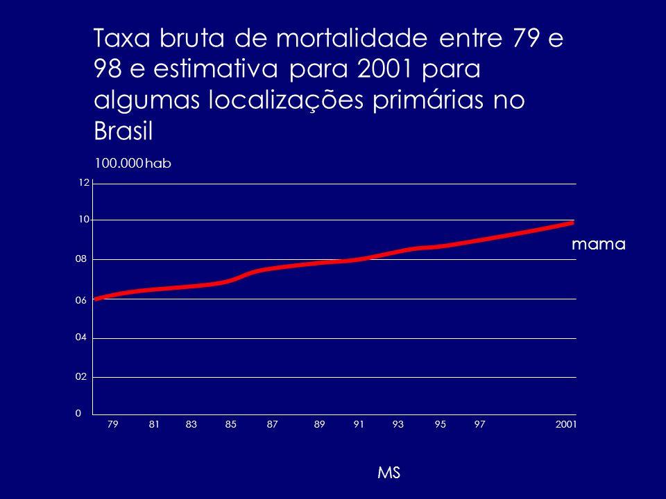 798183858789919395972001 0 02 04 06 08 10 12 100.000 hab mama Taxa bruta de mortalidade entre 79 e 98 e estimativa para 2001 para algumas localizações