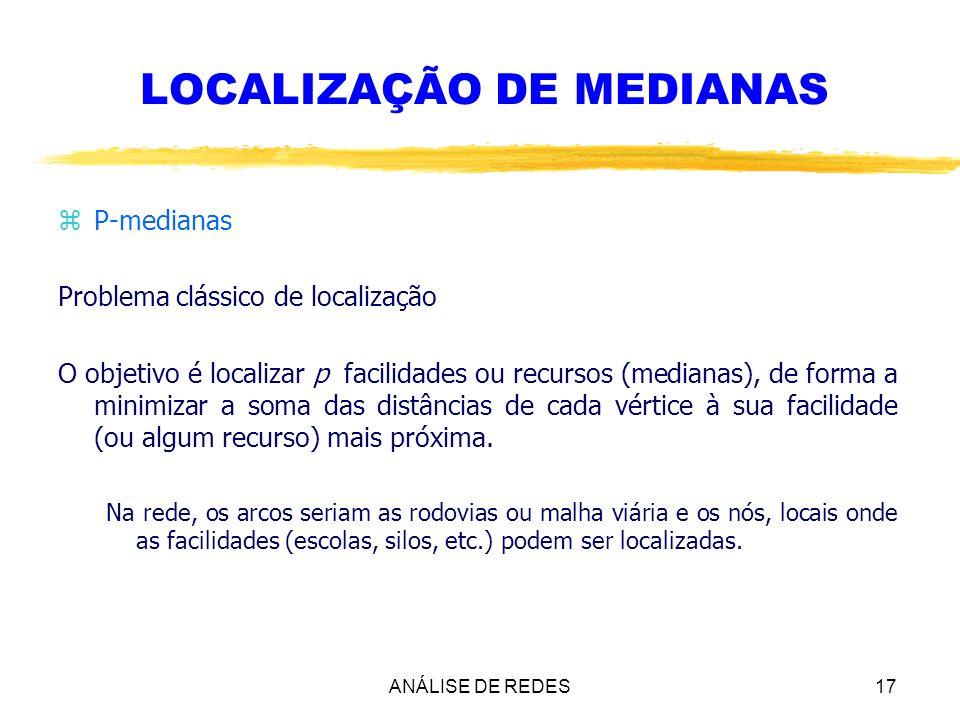 ANÁLISE DE REDES17 LOCALIZAÇÃO DE MEDIANAS zP-medianas Problema clássico de localização O objetivo é localizar p facilidades ou recursos (medianas), d