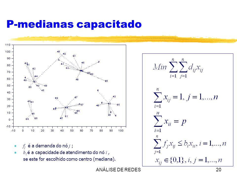 ANÁLISE DE REDES20 P-medianas capacitado f j é a demanda do nó j ; b i é a capacidade de atendimento do nó i, se este for escolhido como centro (media