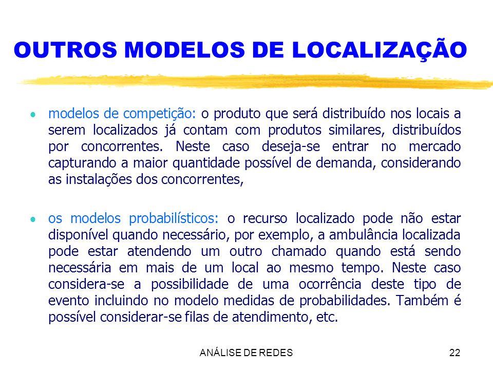 ANÁLISE DE REDES22 OUTROS MODELOS DE LOCALIZAÇÃO modelos de competição: o produto que será distribuído nos locais a serem localizados já contam com pr