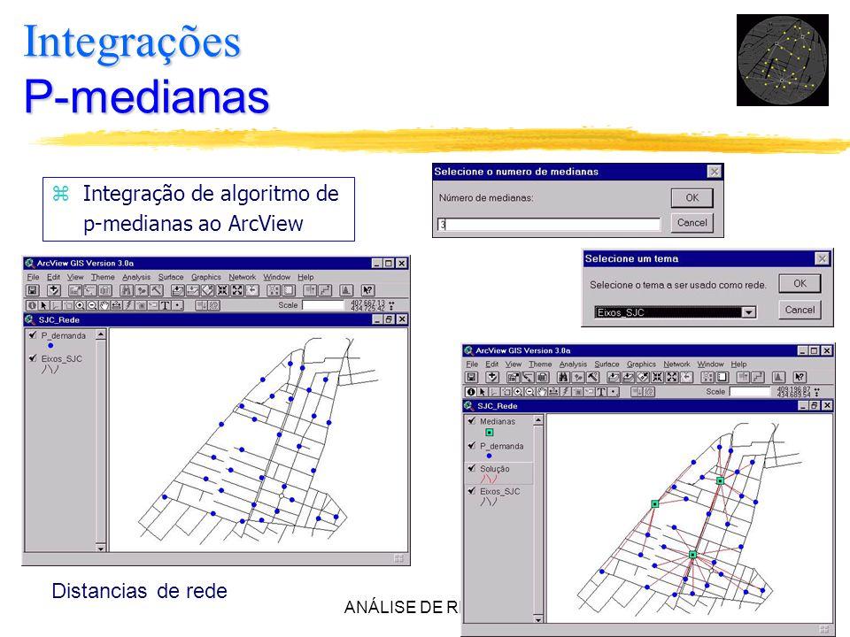 ANÁLISE DE REDES35 zIntegração de algoritmo de p-medianas ao ArcView Integrações P-medianas Distancias de rede
