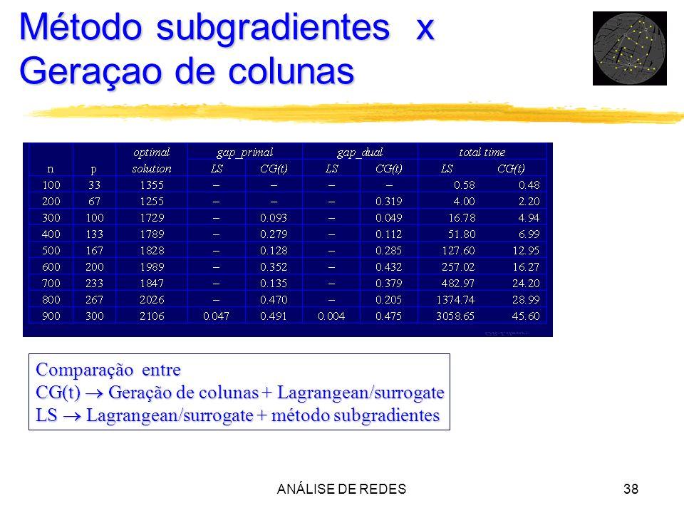 ANÁLISE DE REDES38 Método subgradientes x Geraçao de colunas Comparação entre CG(t) Geração de colunas + Lagrangean/surrogate LS Lagrangean/surrogate