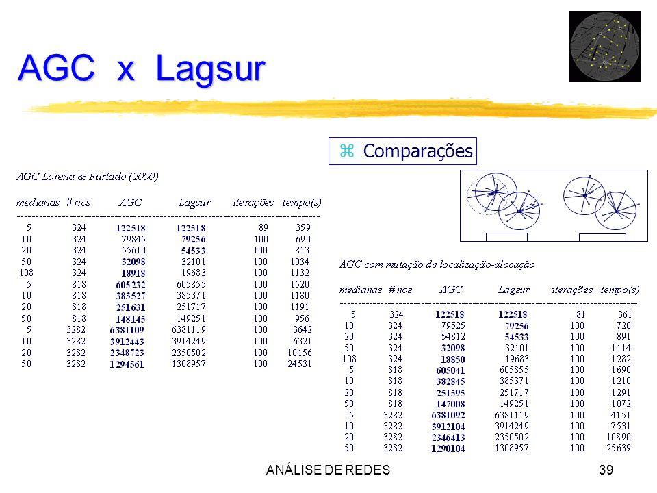 ANÁLISE DE REDES39 AGC x Lagsur z Comparações s