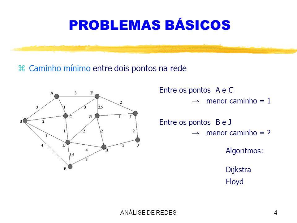 ANÁLISE DE REDES4 PROBLEMAS BÁSICOS zCaminho mínimo entre dois pontos na rede Entre os pontos A e C menor caminho = 1 Entre os pontos B e J menor cami