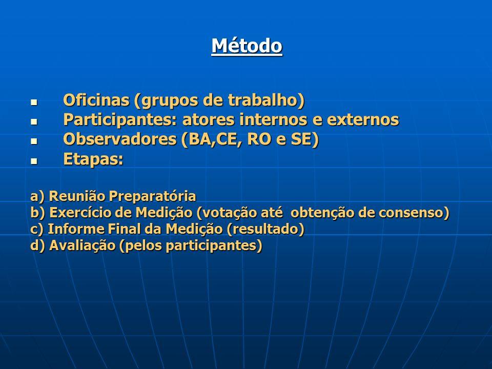 Método Oficinas (grupos de trabalho) Oficinas (grupos de trabalho) Participantes: atores internos e externos Participantes: atores internos e externos