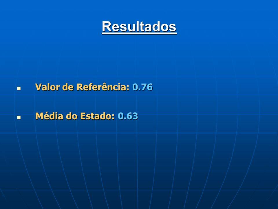 Resultados Valor de Referência: 0.76 Valor de Referência: 0.76 Média do Estado: 0.63 Média do Estado: 0.63