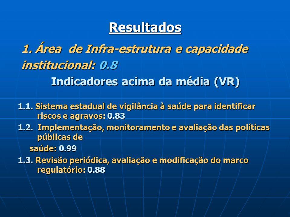 Resultados 1. Área de Infra-estrutura e capacidade 1. Área de Infra-estrutura e capacidade institucional: 0.8 institucional: 0.8 Indicadores acima da