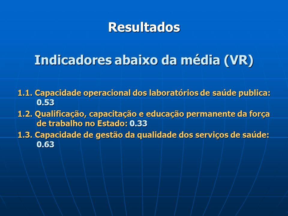 Resultados Indicadores abaixo da média (VR) 1.1. Capacidade operacional dos laboratórios de saúde publica: 0.53 1.2. Qualificação, capacitação e educa