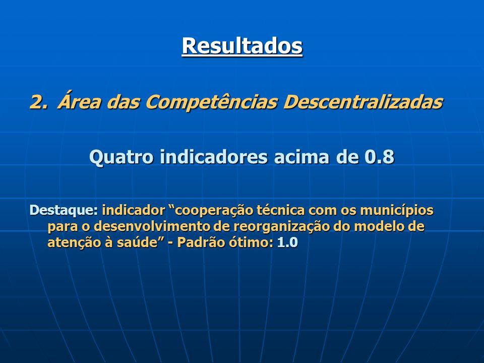Resultados 2. Área das Competências Descentralizadas Quatro indicadores acima de 0.8 Destaque: indicador cooperação técnica com os municípios para o d