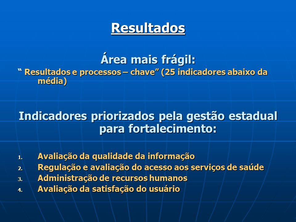 Resultados Área mais frágil: Resultados e processos – chave (25 indicadores abaixo da média) Resultados e processos – chave (25 indicadores abaixo da