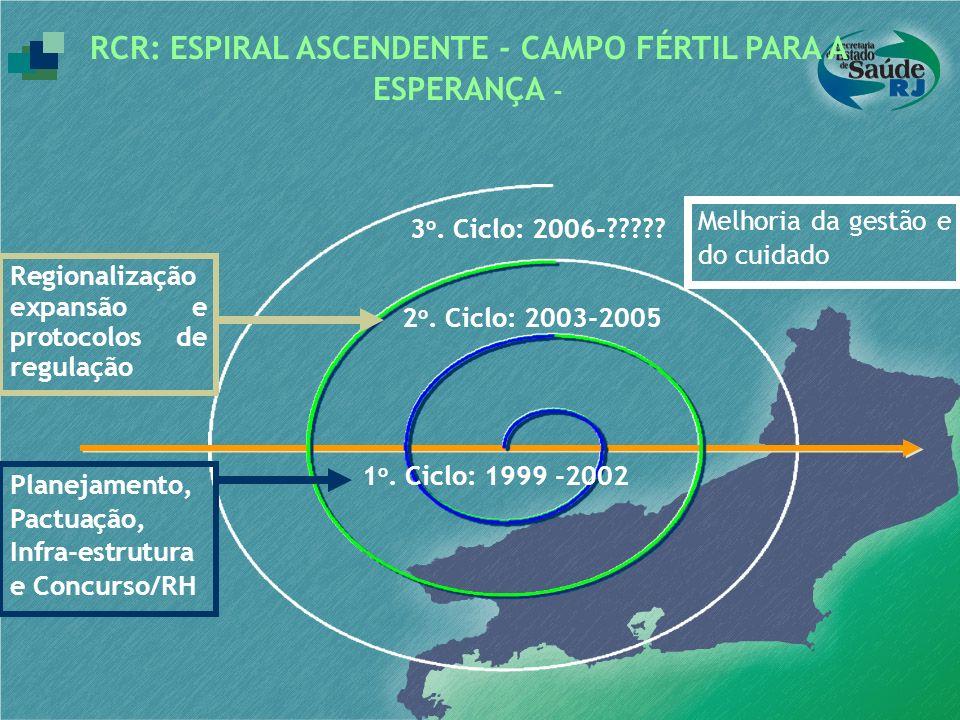 RCR: ESPIRAL ASCENDENTE - CAMPO FÉRTIL PARA A ESPERANÇA - 1 o. Ciclo: 1999 -2002 2 o. Ciclo: 2003-2005 3 o. Ciclo: 2006-????? Planejamento, Pactuação,