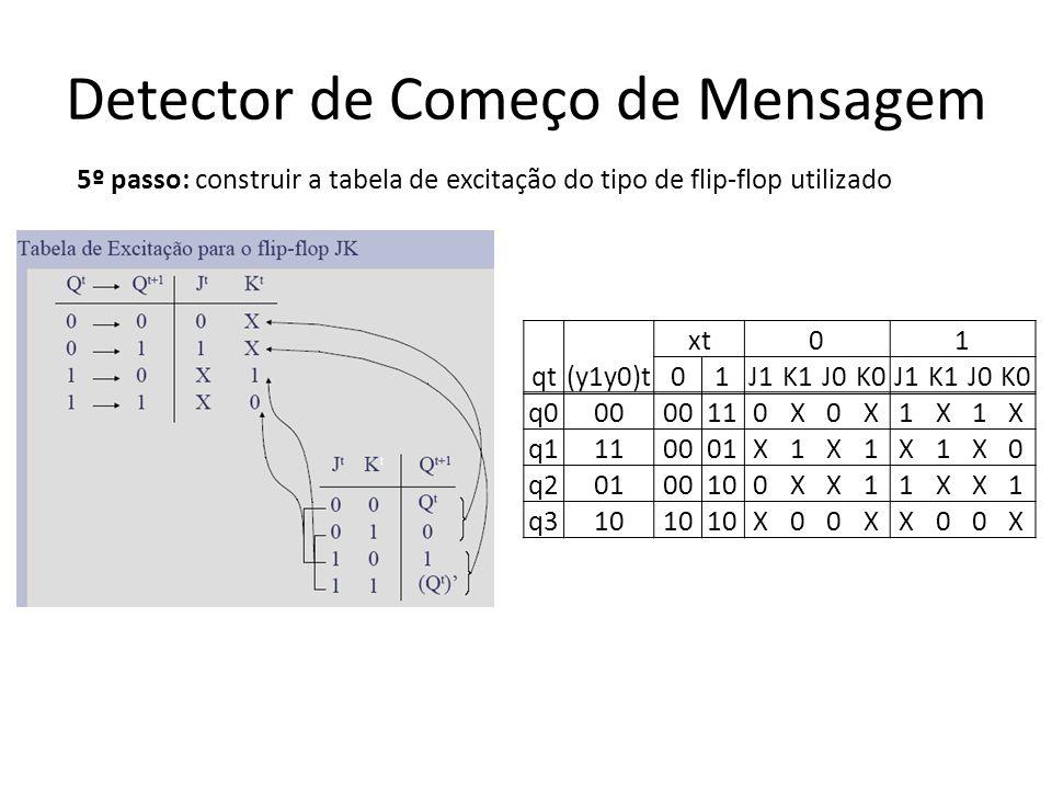 Detector de Começo de Mensagem 5º passo: construir a tabela de excitação do tipo de flip-flop utilizado qt(y1y0)t xt01 01J1K1J0K0J1K1J0K0 q000 110X0X1