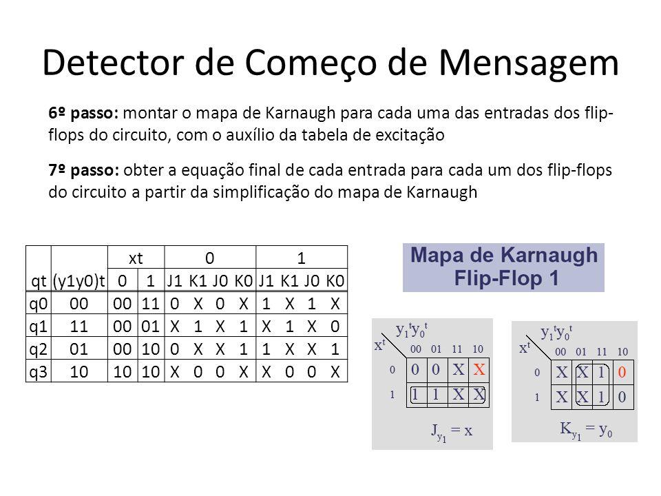 Detector de Começo de Mensagem 6º passo: montar o mapa de Karnaugh para cada uma das entradas dos flip- flops do circuito, com o auxílio da tabela de