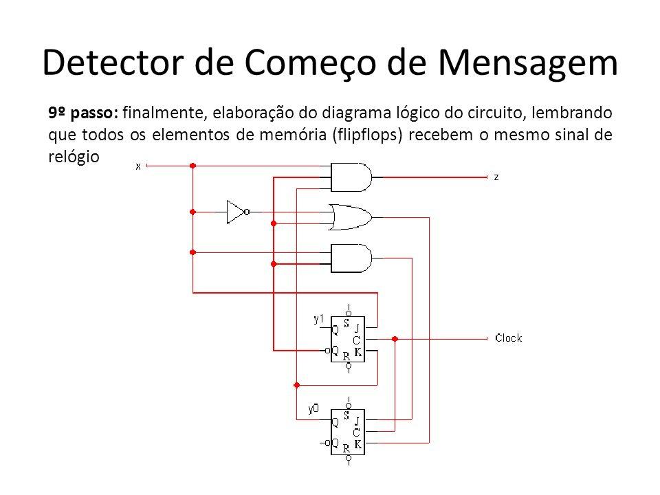 Detector de Começo de Mensagem 9º passo: finalmente, elaboração do diagrama lógico do circuito, lembrando que todos os elementos de memória (flipflops