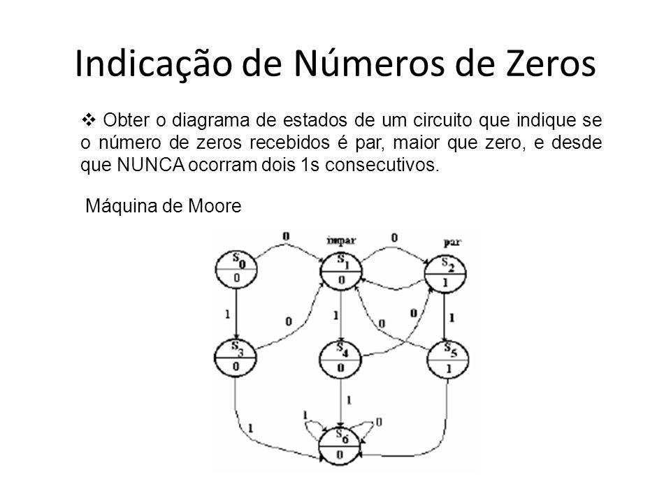 Indicação de Números de Zeros Obter o diagrama de estados de um circuito que indique se o número de zeros recebidos é par, maior que zero, e desde que
