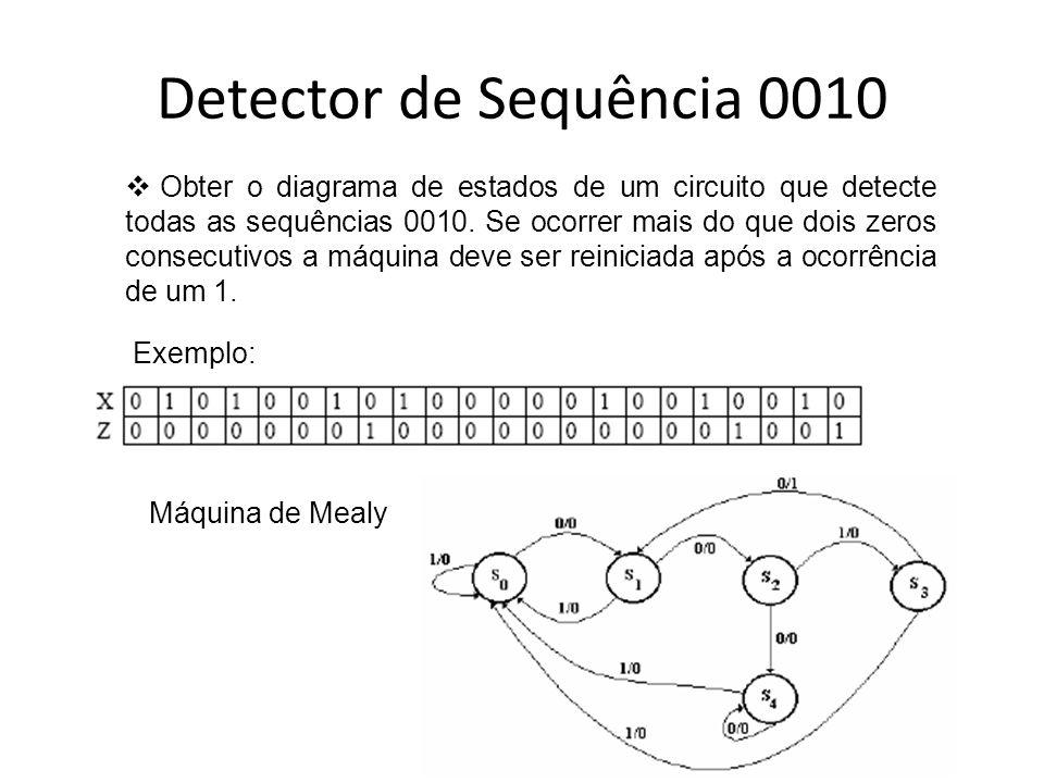 Detector de Sequência 0010 Obter o diagrama de estados de um circuito que detecte todas as sequências 0010. Se ocorrer mais do que dois zeros consecut