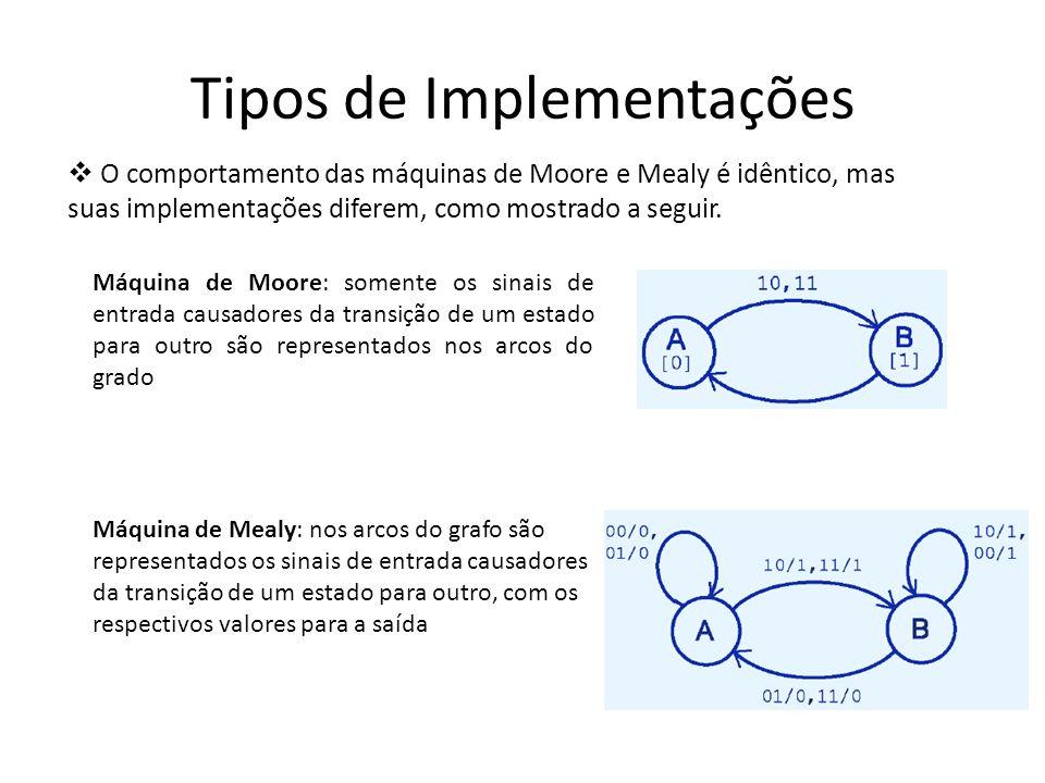 Tipos de Implementações O comportamento das máquinas de Moore e Mealy é idêntico, mas suas implementações diferem, como mostrado a seguir. Máquina de
