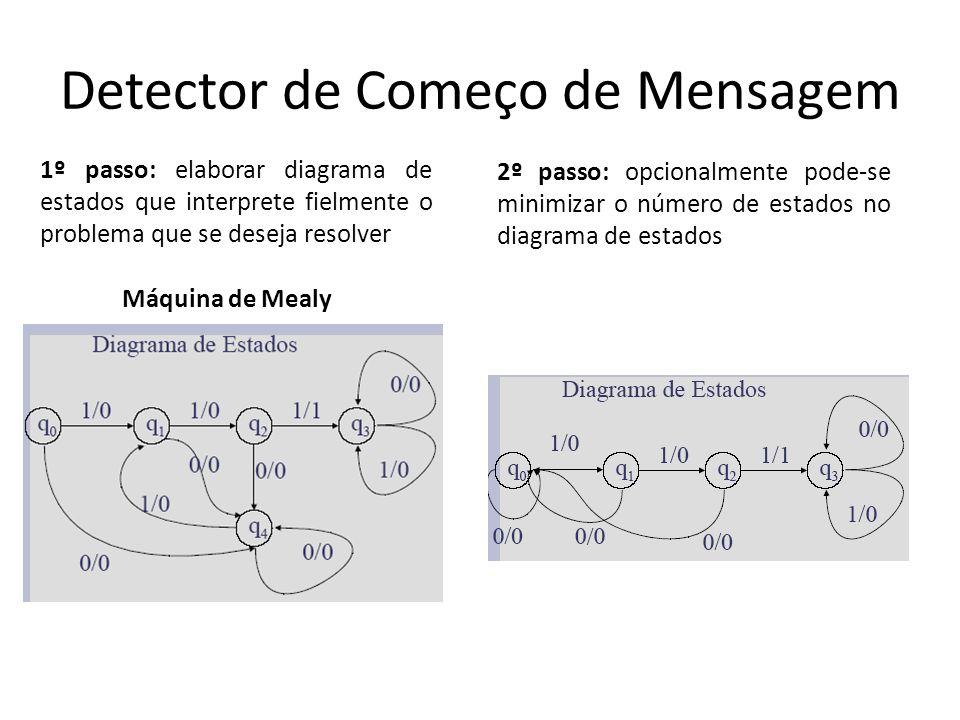 Detector de Começo de Mensagem 1º passo: elaborar diagrama de estados que interprete fielmente o problema que se deseja resolver Máquina de Mealy 2º p