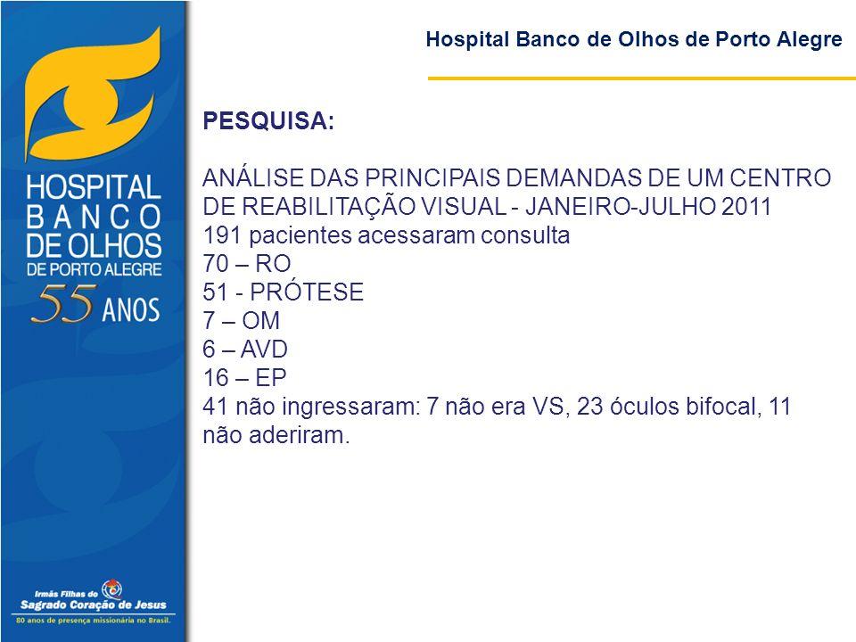 Hospital Banco de Olhos de Porto Alegre PESQUISA: ANÁLISE DAS PRINCIPAIS DEMANDAS DE UM CENTRO DE REABILITAÇÃO VISUAL - JANEIRO-JULHO 2011 191 pacient