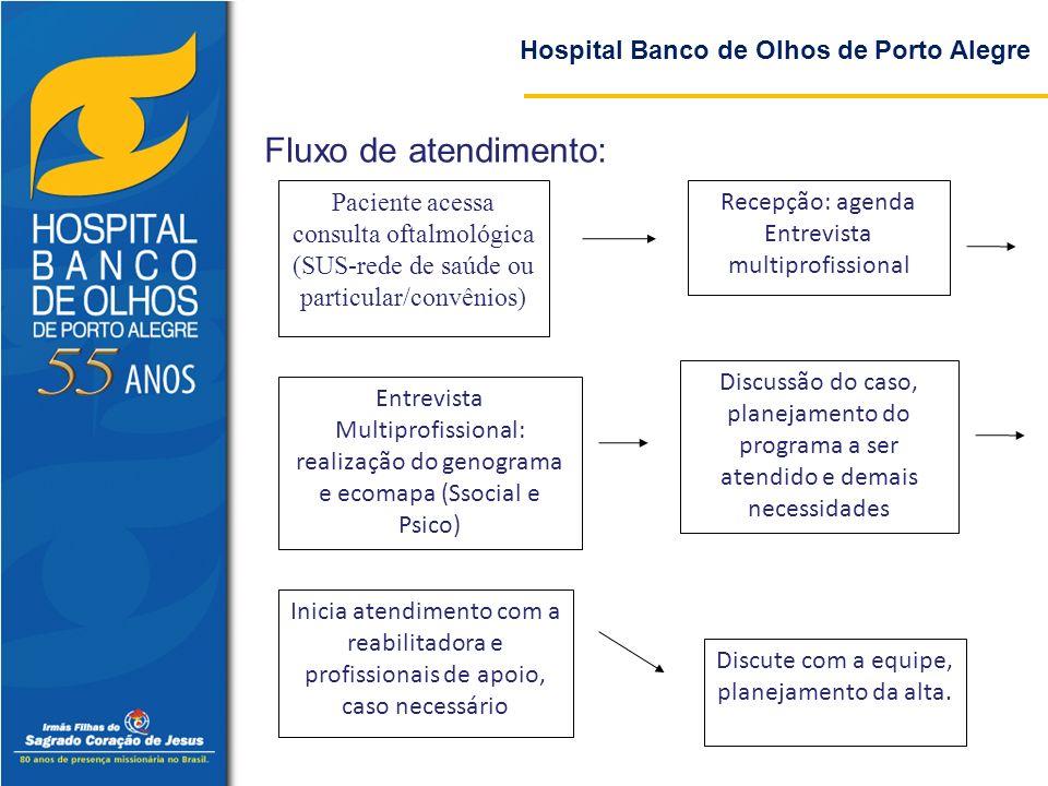 Hospital Banco de Olhos de Porto Alegre Fluxo de atendimento: Paciente acessa consulta oftalmológica (SUS-rede de saúde ou particular/convênios) Recep