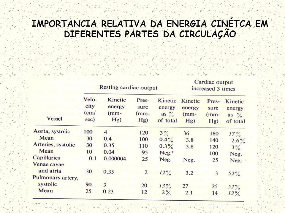 EFEITOS DA ENERGIA CINÉTICA Quando o cateter é inserido contra o fluxo de sangue, a pressão total é a pressão estática mais o termo adicional da energ