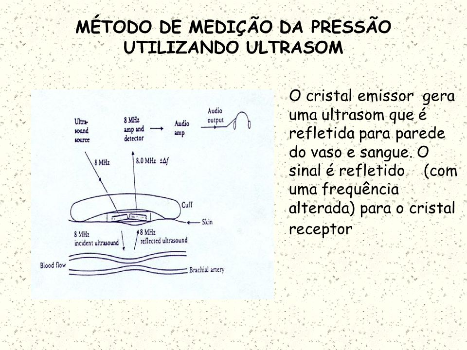 MÉTODO AUTOMÁTICO DE MEDIÇÃO DA PRESSÃO UTILIZANDO ULTRASOM Utiliza dois cristais piezoelétricos ultrasônicos de transmissão e recepção. O primeiro cr