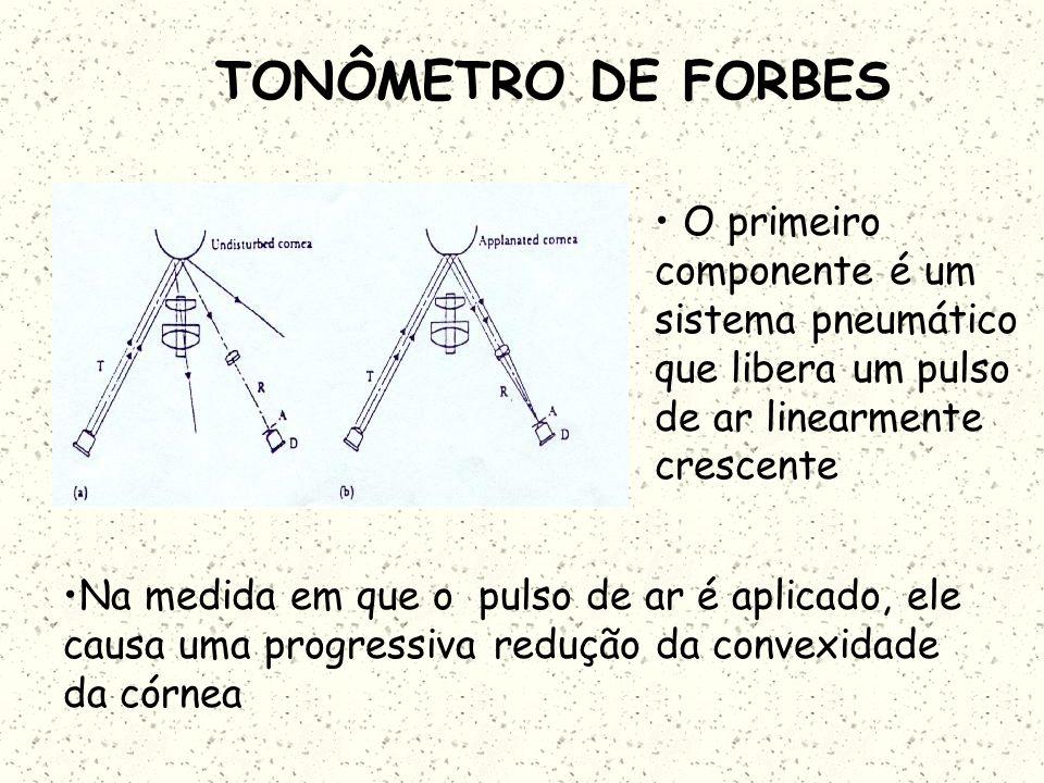 TONOMETRIA Em 1974 Forbes desenvolveu um tonômetro que mede a pressão intraocular sem tocar no olho. Um pulso de ar de força linearmente crescente que