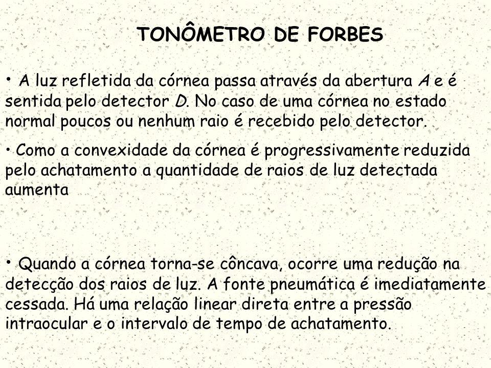TONÔMETRO DE FORBES O segundo componente é formado por dois tubos de transmissão e de detecção de raios de luz O tubo transmissor direciona um feixe d